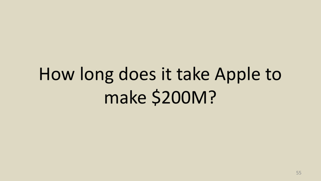 How long does it take Apple to make $200M? 55