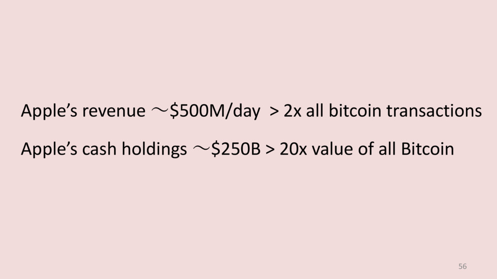 56 Apple's revenue ~$500M/day > 2x all bitcoin ...