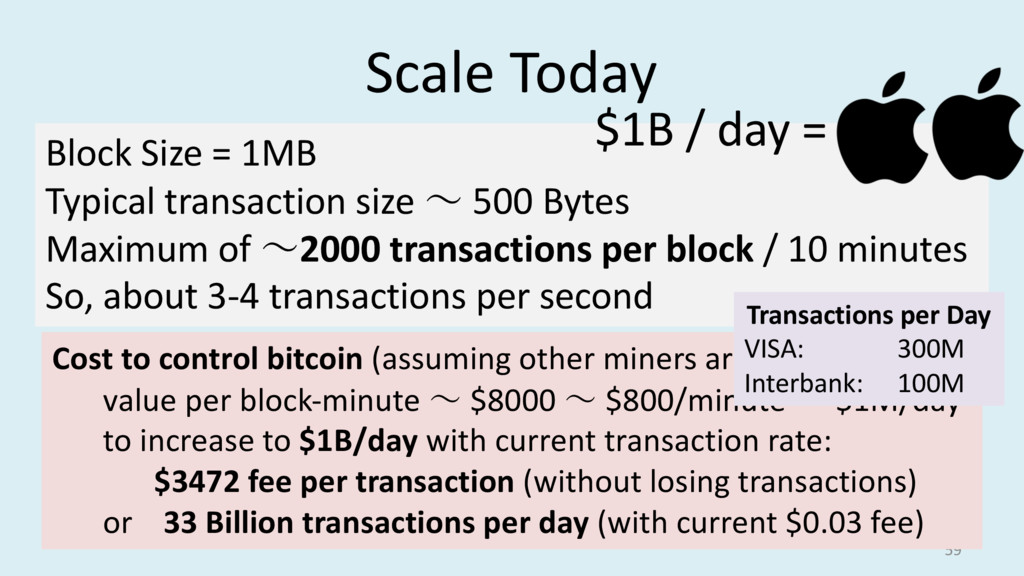 Block Size = 1MB Typical transaction size ~ 500...