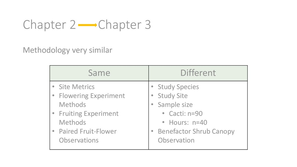 Chapter 2 Chapter 3 Methodology very similar Sa...