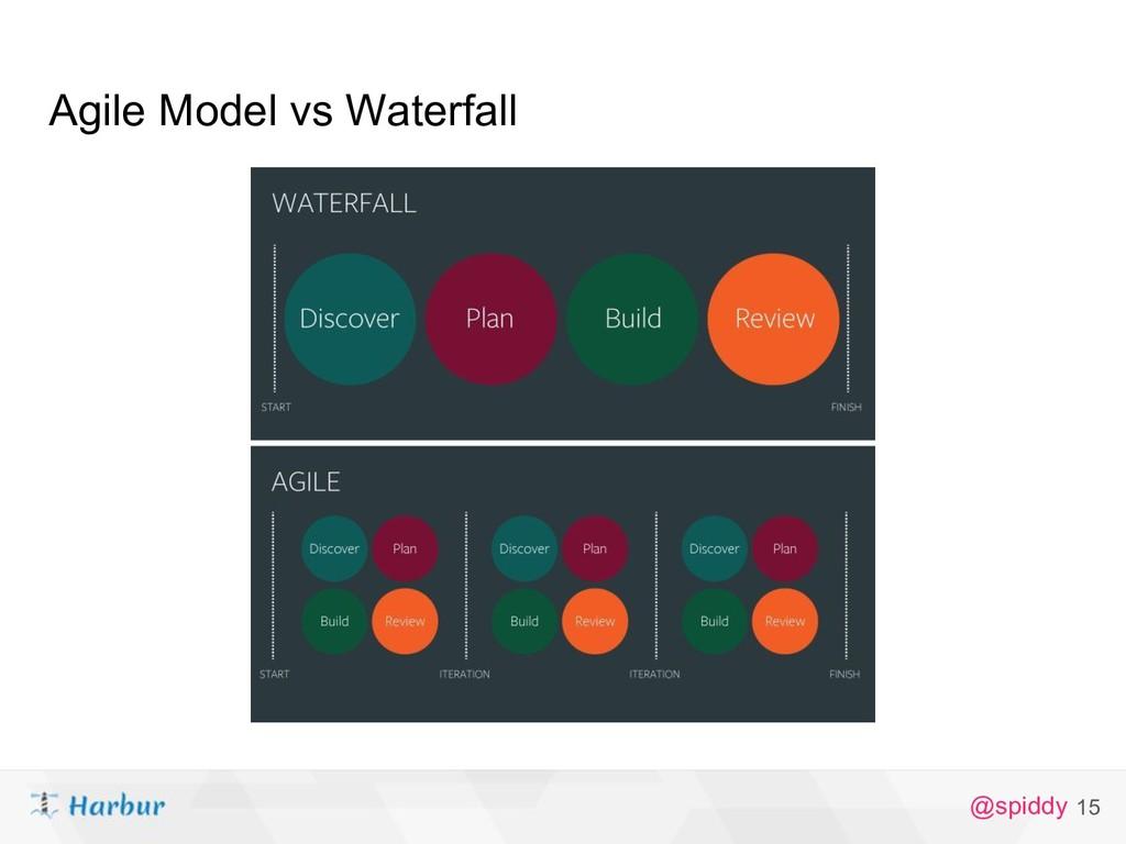 @spiddy Agile Model vs Waterfall 15