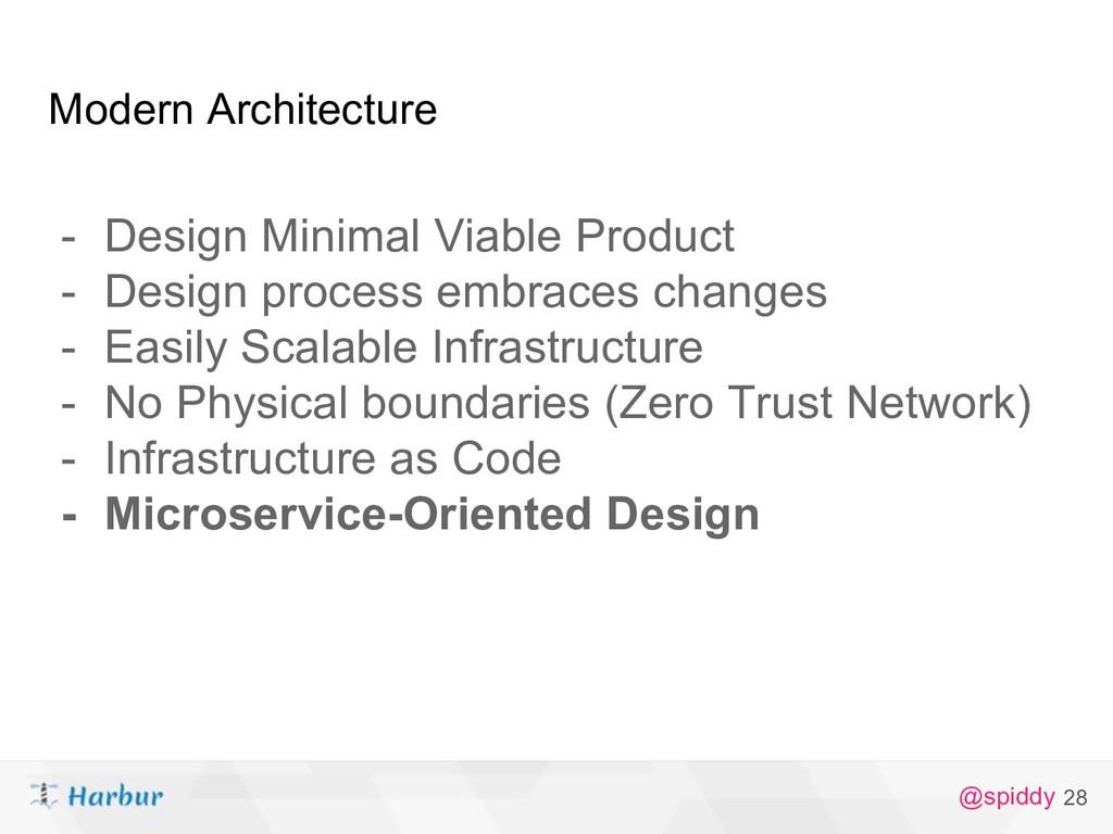 @spiddy Modern Architecture - Design Minimal Vi...