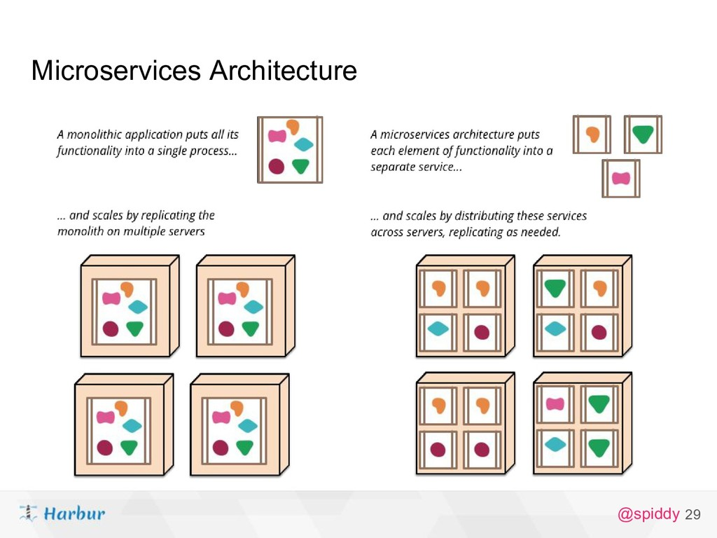 @spiddy Microservices Architecture 29