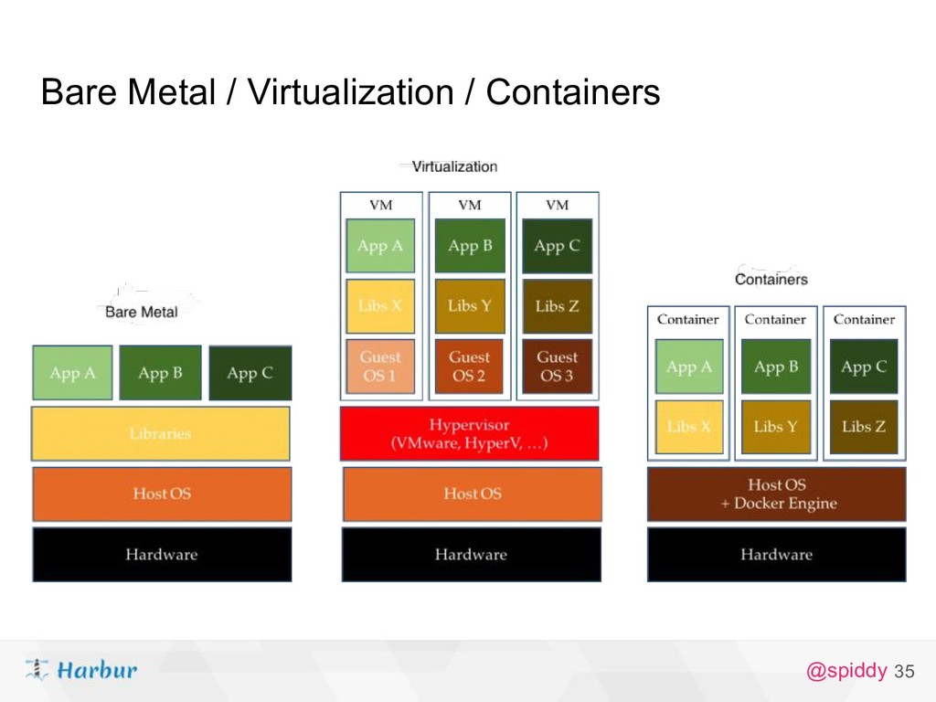 @spiddy 35 Bare Metal / Virtualization / Contai...