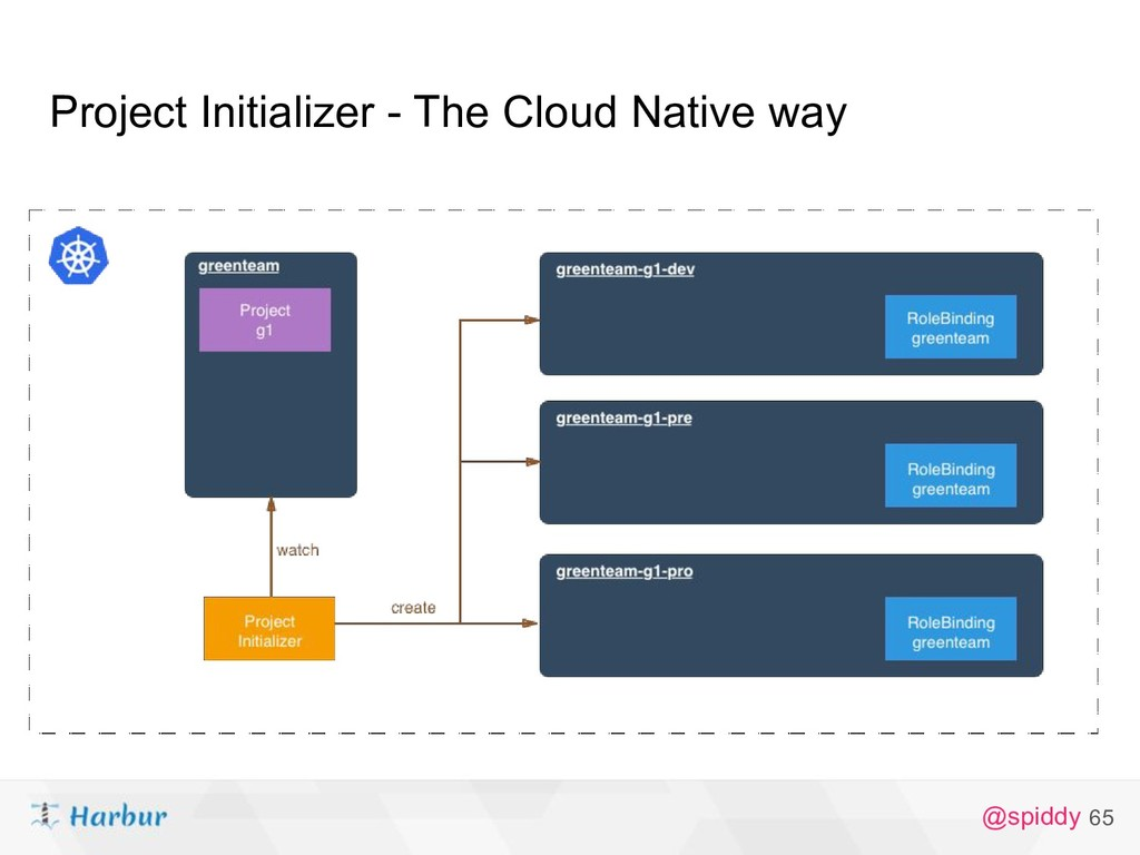 @spiddy Project Initializer - The Cloud Native ...