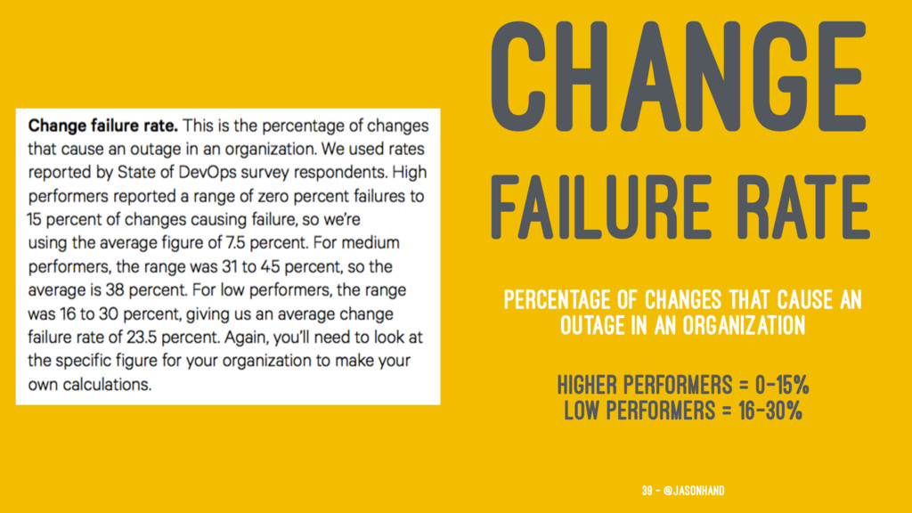 CHANGE FAILURE RATE Percentage of changes that ...
