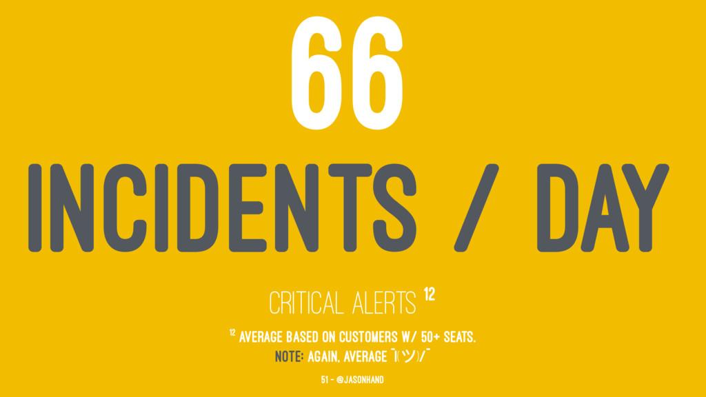 66 INCIDENTS / DAY Critical Alerts 12 12 Averag...