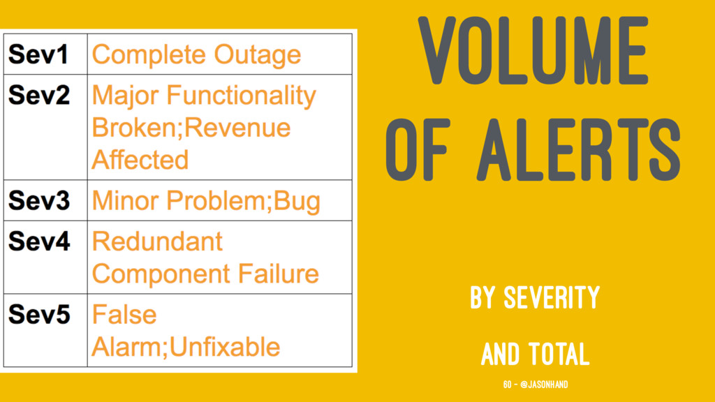 VOLUME OF ALERTS BY SEVERITY AND TOTAL 60 — @ja...