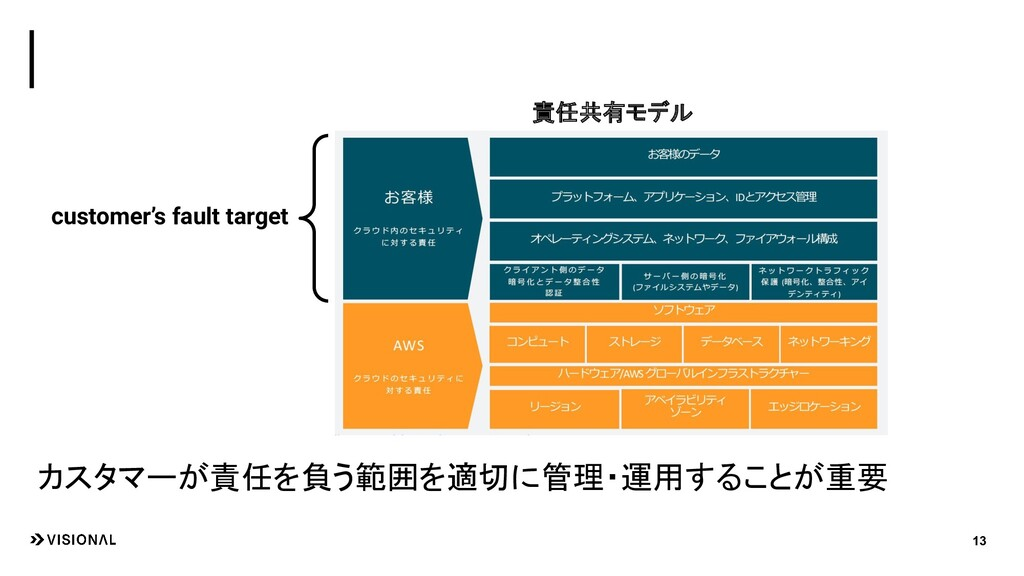 13 customer's fault target 責任共有モデル カスタマーが責任を負う範...