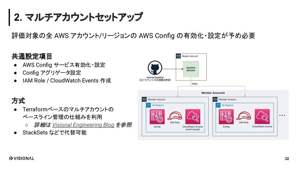 評価対象の全 AWS アカウント/リージョンの AWS Config の有効化・設定が予め必要 ...