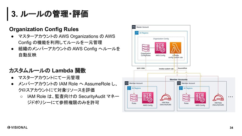 34 Organization Config Rules ● マスターアカウントの AWS O...
