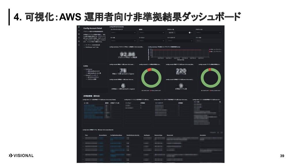 39 4. 可視化:AWS 運用者向け非準拠結果ダッシュボード