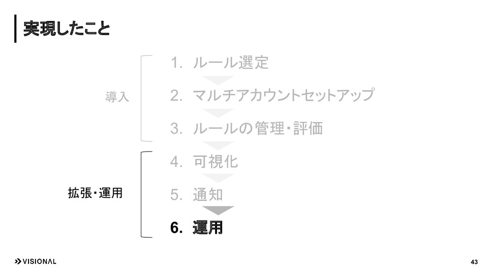 1. ルール選定 2. マルチアカウントセットアップ 3. ルールの管理・評価 4. 可視化 ...