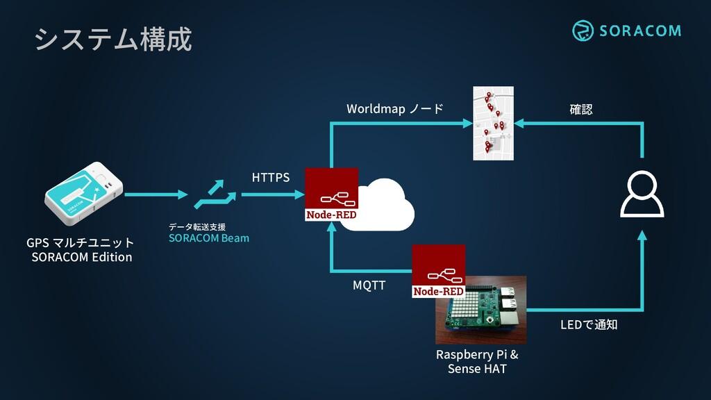 システム構成 データ転送支援 SORACOM Beam GPS マルチユニット SORACOM...
