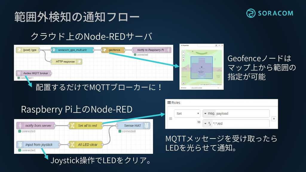範囲外検知の通知フロー クラウド上のNode-REDサーバ Raspberry Pi上のNod...