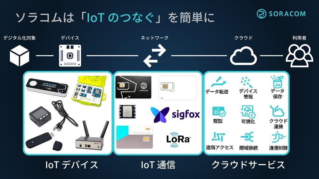 ソラコムは「IoT のつなぐ」を簡単に デジタル化対象 デバイス ネットワーク クラウド 利用...