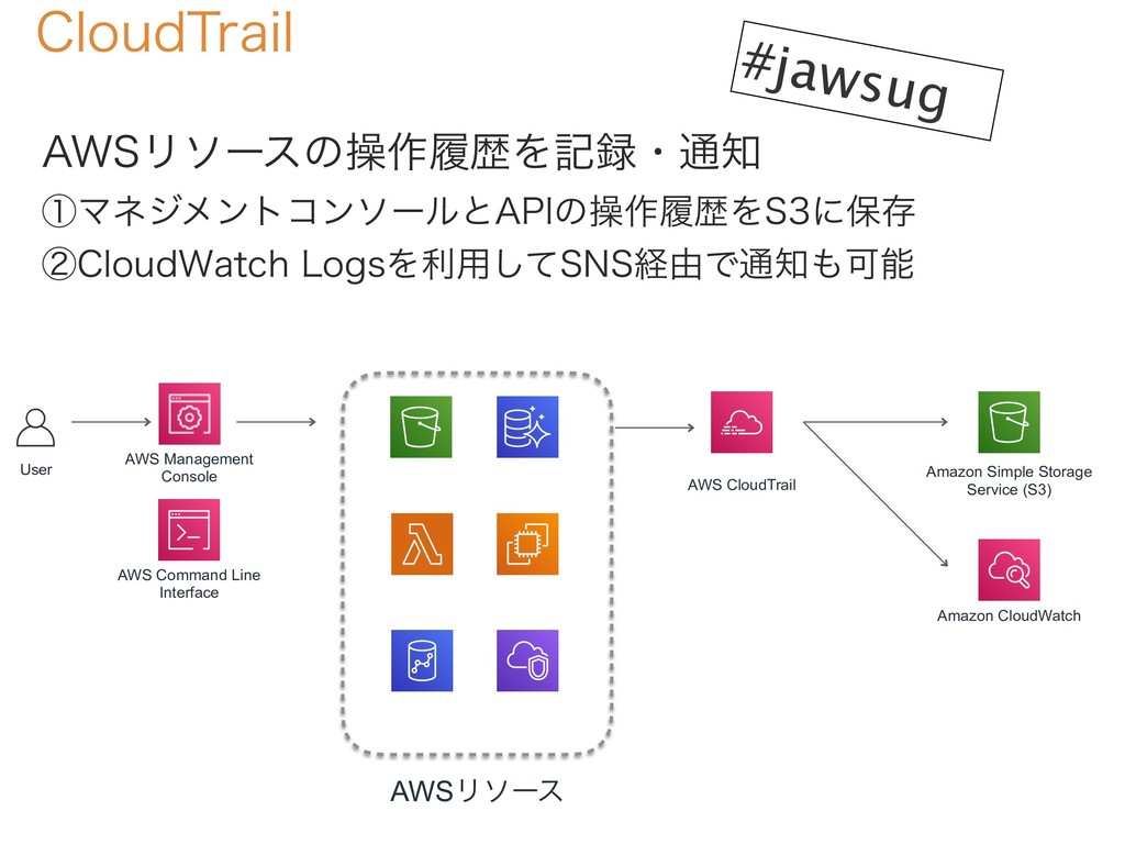 #jawsug $MPVE5SBJM AWS Management Console User ...