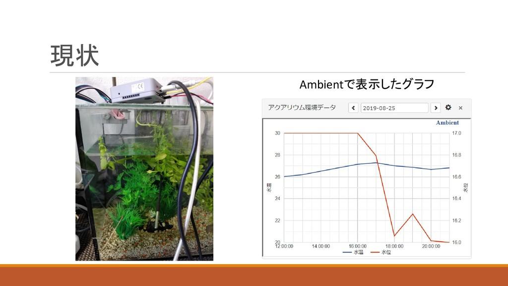 現状 Ambientで表示したグラフ