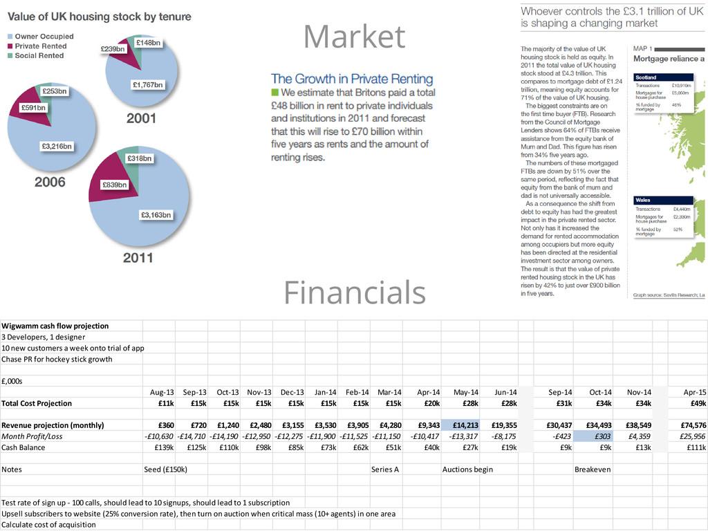 Market Wigwamm cash flow projection 3 Developer...