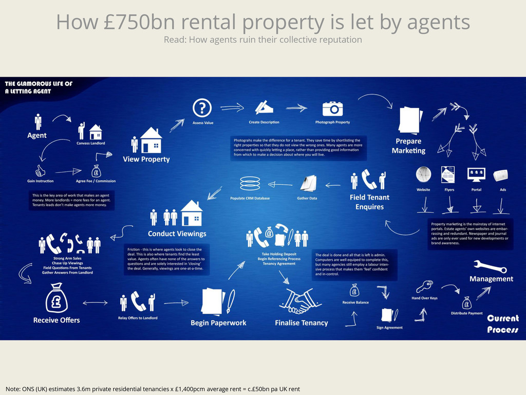 How £750bn rental property is let by agents Rea...