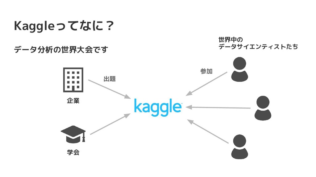 Kaggleってなに? データ分析の世界大会です 学会 企業 世界中の データサイエンティスト...
