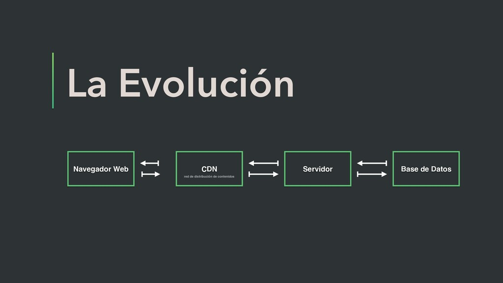La Evolución Navegador Web CDN Servidor Base de...