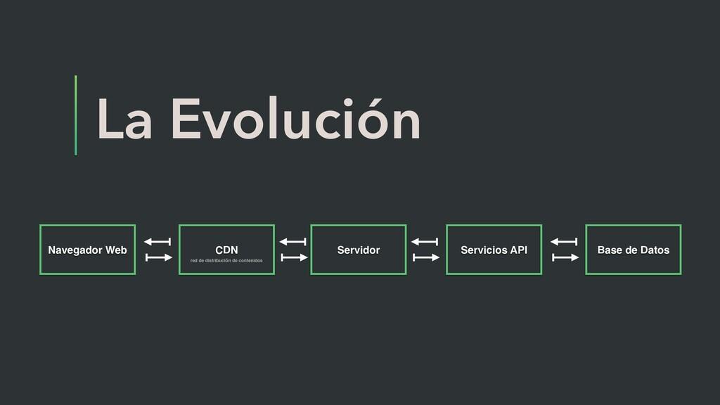La Evolución Navegador Web CDN Servidor Servici...
