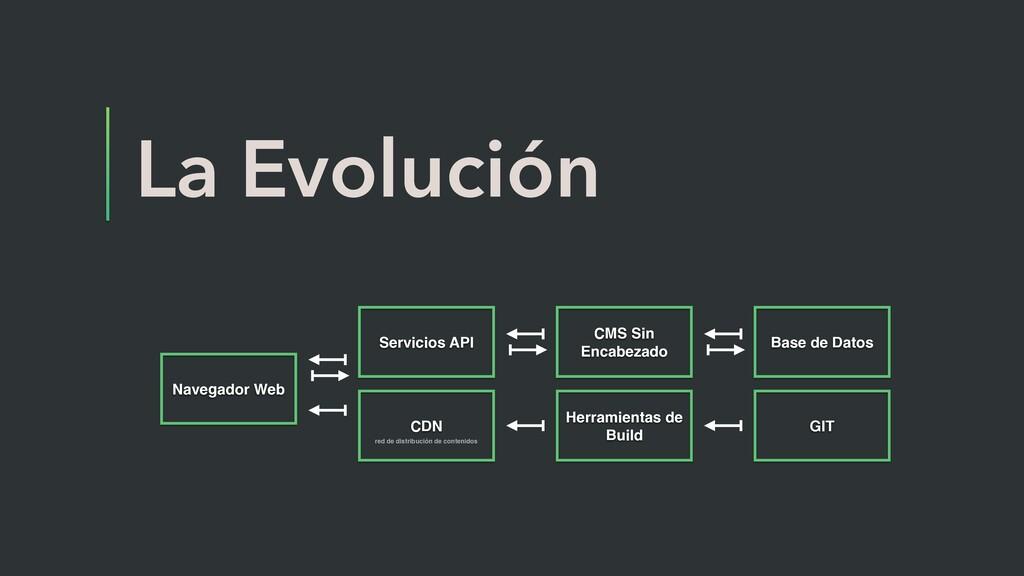 La Evolución Navegador Web CDN Herramientas de ...