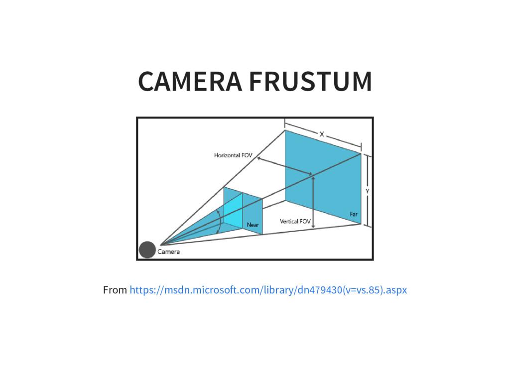 CAMERA FRUSTUM From https://msdn.microsoft.com/...