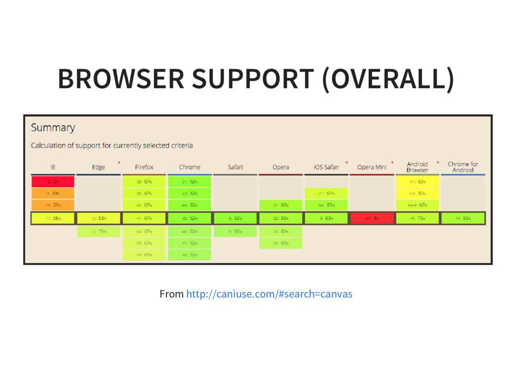 BROWSER SUPPORT (OVERALL) From http://caniuse.c...