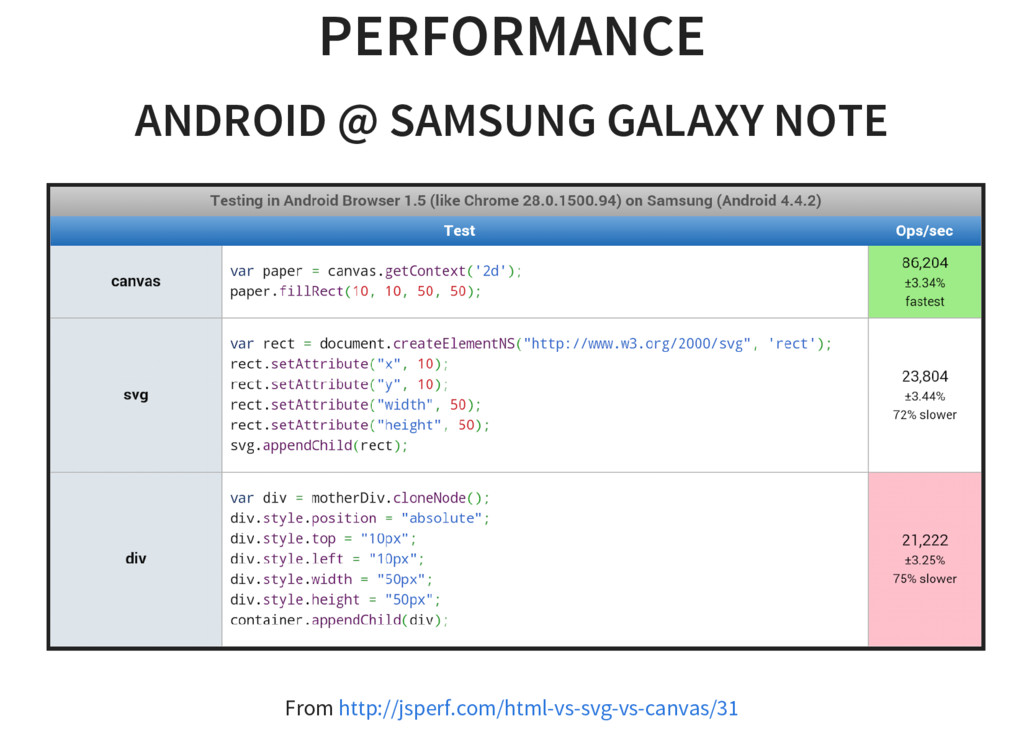 PERFORMANCE ANDROID @ SAMSUNG GALAXY NOTE From ...