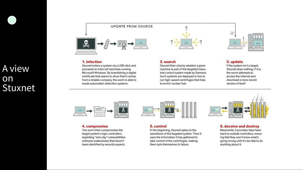 A view on Stuxnet 17