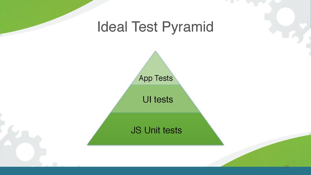 Ideal Test Pyramid 27 JS Unit tests App Tests U...