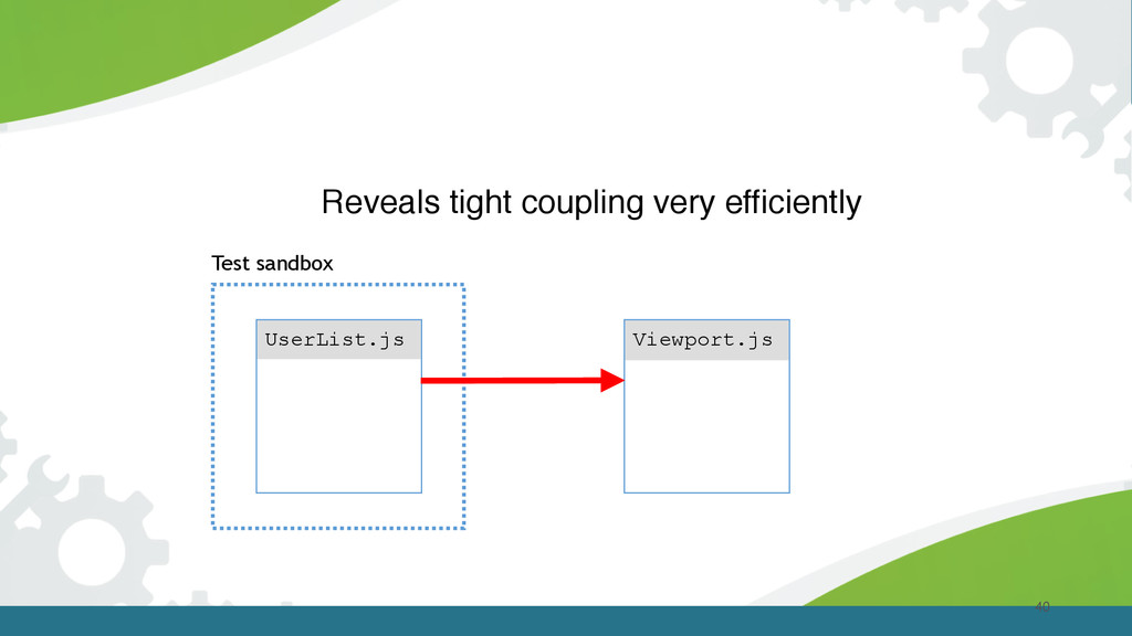 40 Reveals tight coupling very efficiently User...