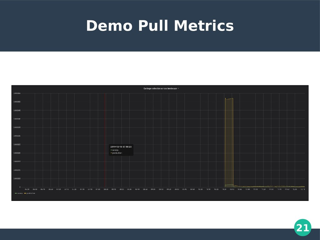 21 Demo Pull Metrics
