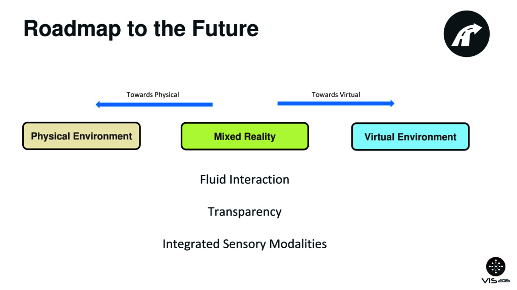 Roadmap to the Future Physical Environment Mixe...