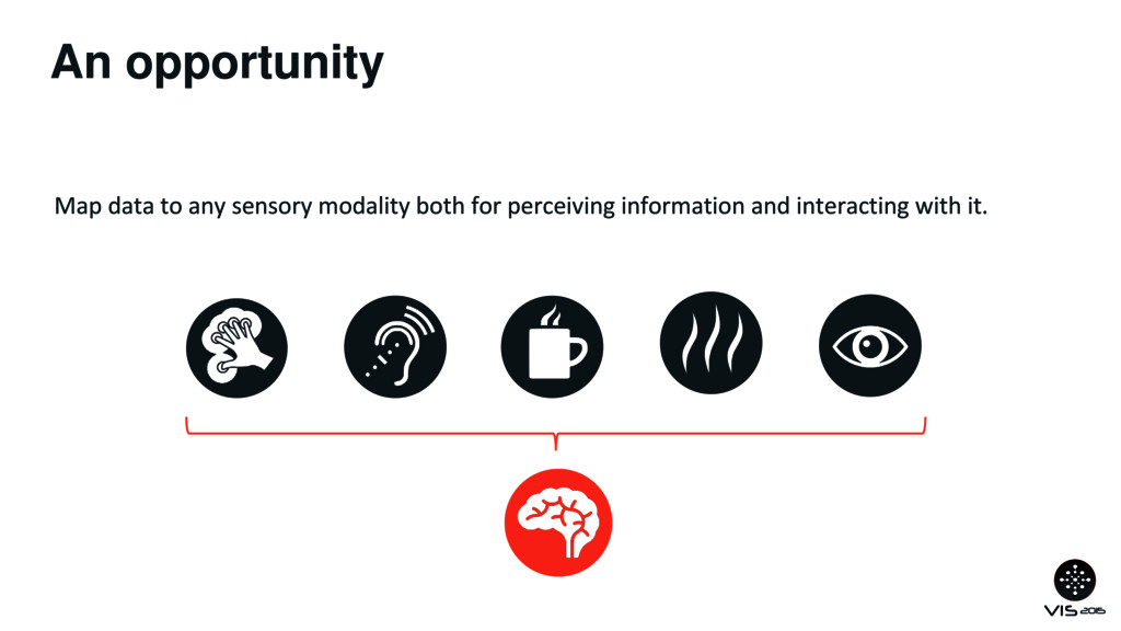 An opportunity Map data to any sensory modality...