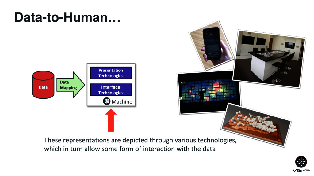 Data-to-Human… Data Data Mapping Machine Presen...