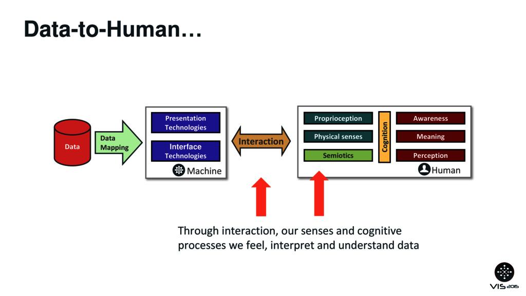 Data-to-Human… Data Data Mapping Machine Presen...