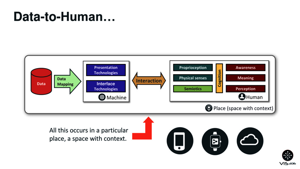 Data-to-Human… Place (space with context) Data ...