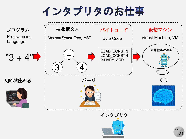 11 整数を二つ受け取って四則演算をして返す計算機を考える 「3+4」や「8-5」という式を数...
