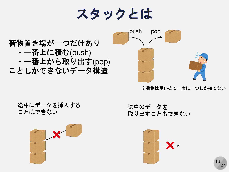 13 機械語は数字の羅列 コンピュータは機械語しか理解できない 「3+4」は「0,3,4」とい...