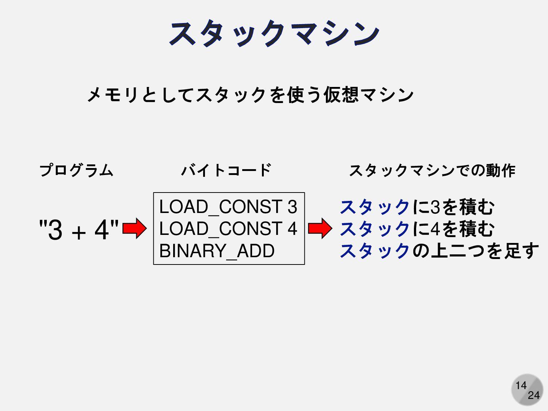 14 ADD 3,4 アセンブリ言語 (Assembly Language) ではまだわかりづ...