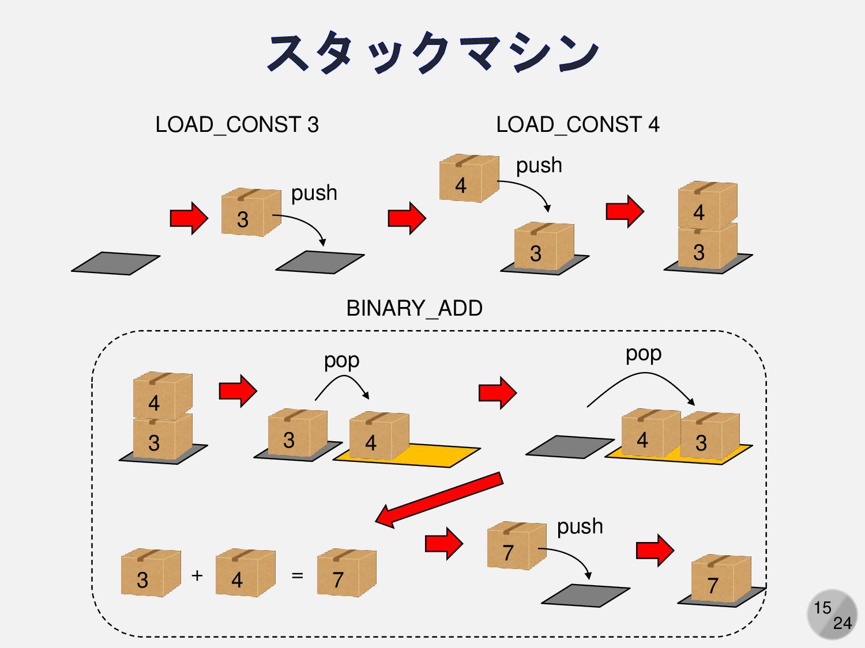 """15 「3+4」を「ADD 3, 4」に変換したい・・・どうやって? 字句解析 """"3 + 4""""..."""