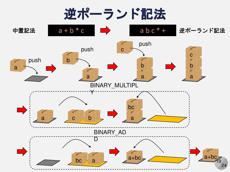 19 荷物置き場が一つだけあり ・一番上に積む(push) ・一番上から取り出す(pop) こ...