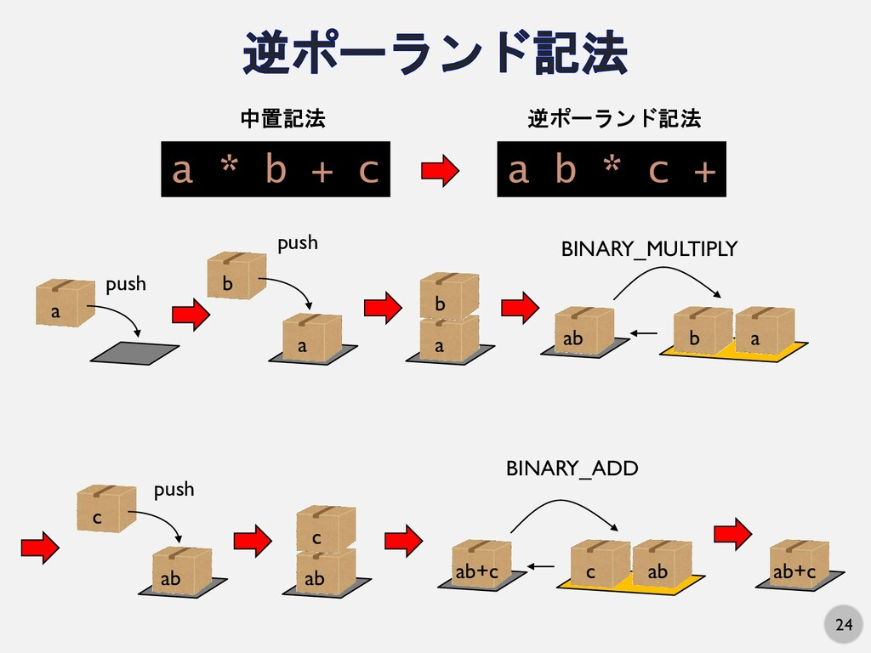 24 a b * c + a * b + c 中置記法 逆ポーランド記法 a push b p...