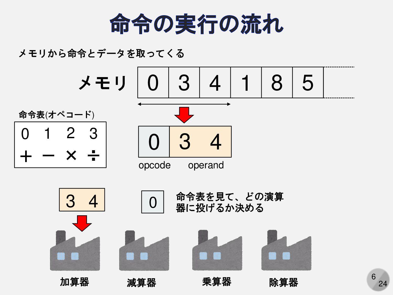 6 フロベニウスノルム ベクトルの長さを行列に一般化したもの = ሚ  x x 特異値分解の一...