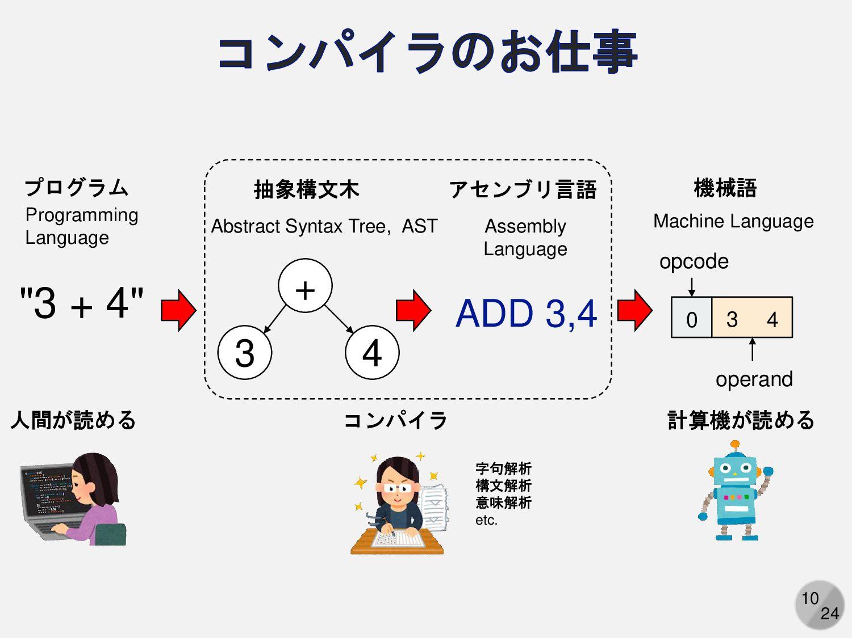 10 コンピュータは 1. メモリから命令とデータを取ってくる 2. 命令に従って演算器にデー...