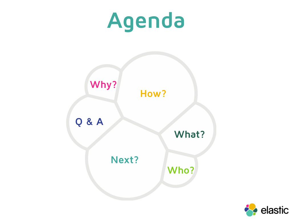 Agenda Why? How? Next? What? Who? Q & A