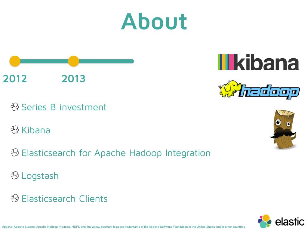 About 2012 Series B investment Kibana Elasticse...